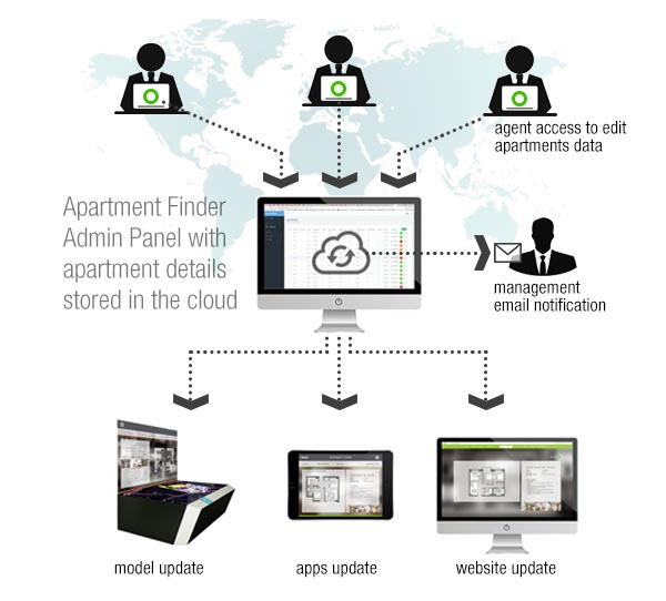 Apartment Finder Cloud system