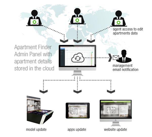 Apartment Finder Cloud system