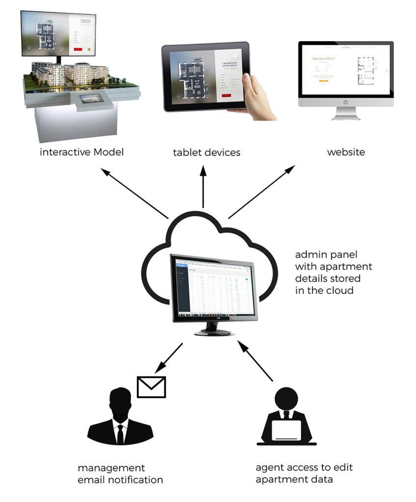 apartment finder cloud